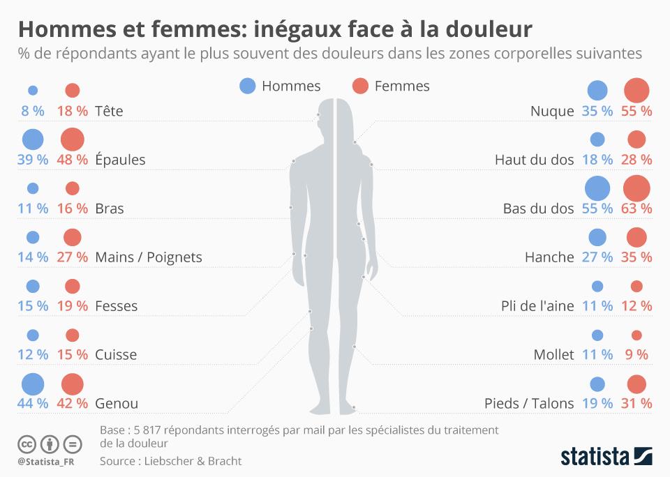 Les femmes ressentent plus de douleurs que les hommes, selon Statista.
