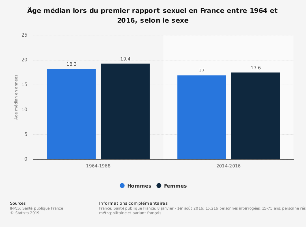 Etude de Santé Publique France concernant l'âge médian du premier rapport sexuel en France entre 1964 et 2016
