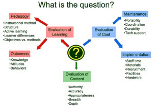 What Is the Question? diagram