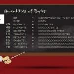 bytes, megabytes, gigabytes, terabytes