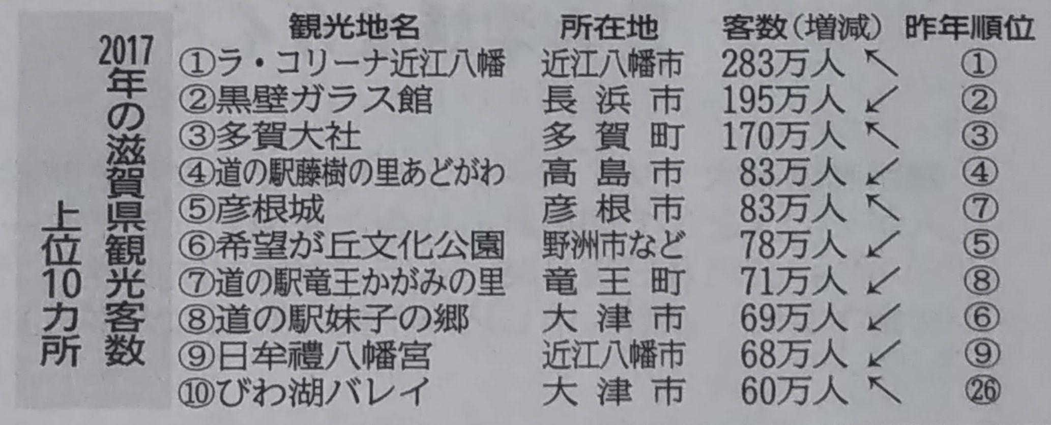 滋賀県観光客数ランキング2017年