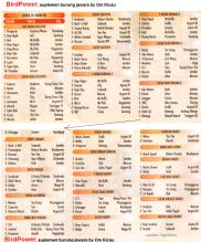 Hasil Lomba Burung Muncar Bersatu Banyuwangi (klik gambar untuk melihat tampilan utuh)