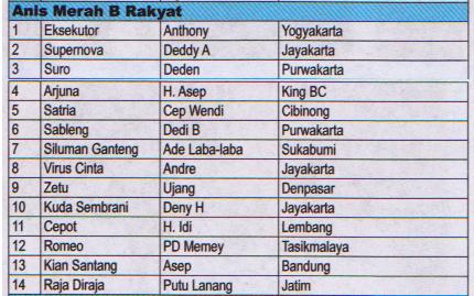 Juara Anis Merah B Rakyat - Lomba Burung Presiden Cup 2