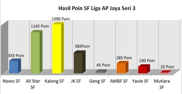 Latber AP Jaya with BnR Riau