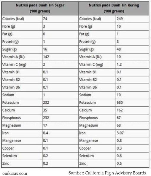 kandungan nutrisi buah tin