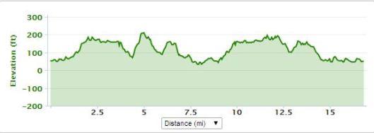 SLR elevation map,sunday long run