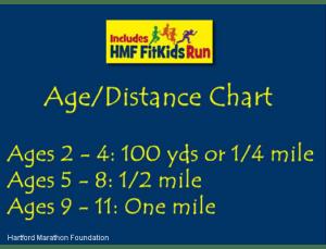 child running distances, What distance can my child run