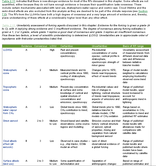 Table 2.11 (part 1)