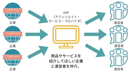アフィリエイトやブログで稼げる仕組みの図解
