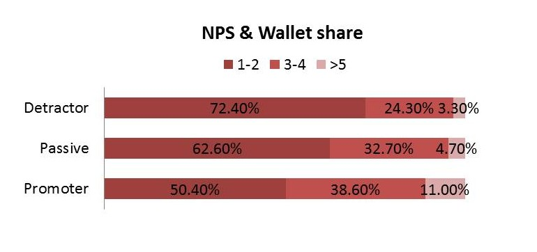 Good CX tied to revenue gains: NPS & Wallet share