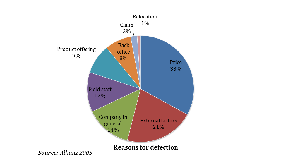 Allianz NPS Reasons for defection