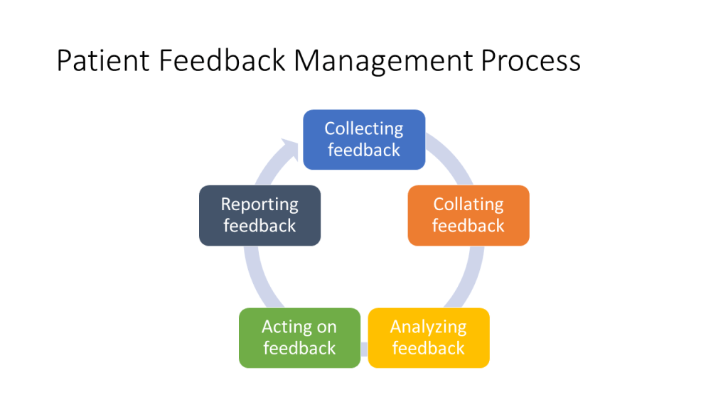 Patient Feedback Management Process