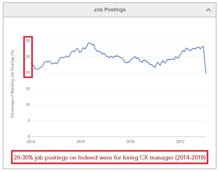 CX Manager Job Postings Indeed