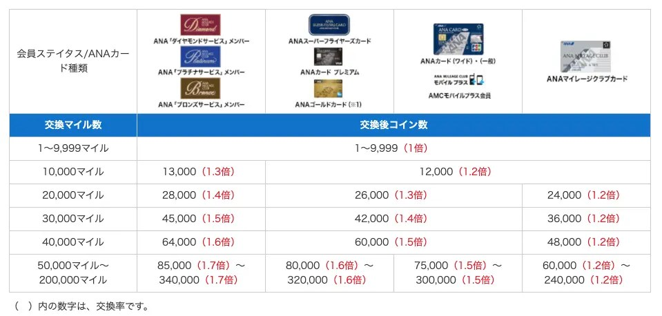 ANAスカイコイン交換率