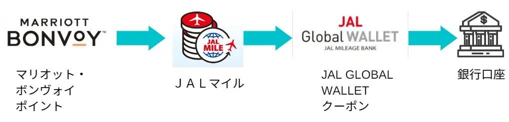 JAL Global WALLET ポイント交換方法 マリオット・ボンヴォイ