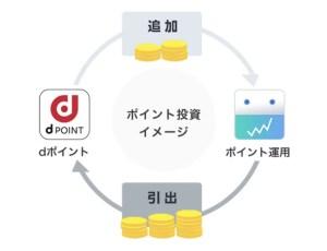 dポイント投資のイメージ