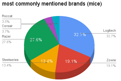 most-mentioned-brands