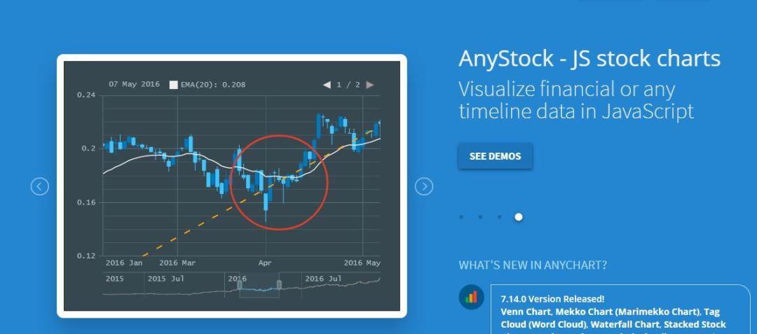 AnyStock - JS Stock Charts