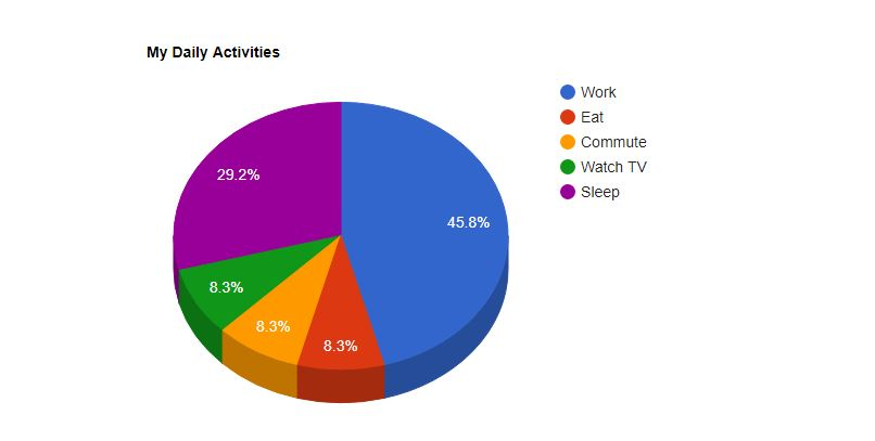 Google Charts - Best JavaScript Charting Libraries