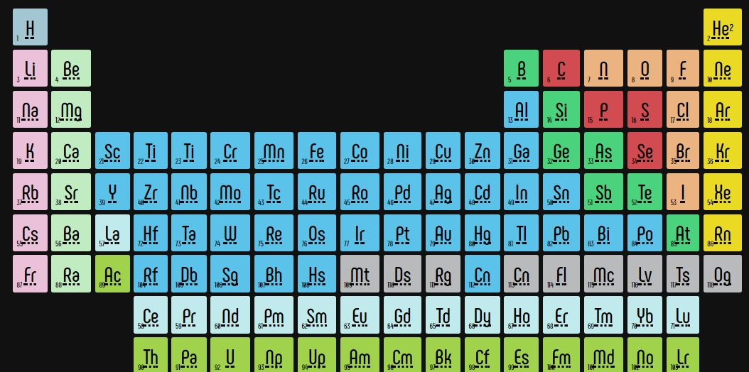 Responsive Periodic Table CSS Grids