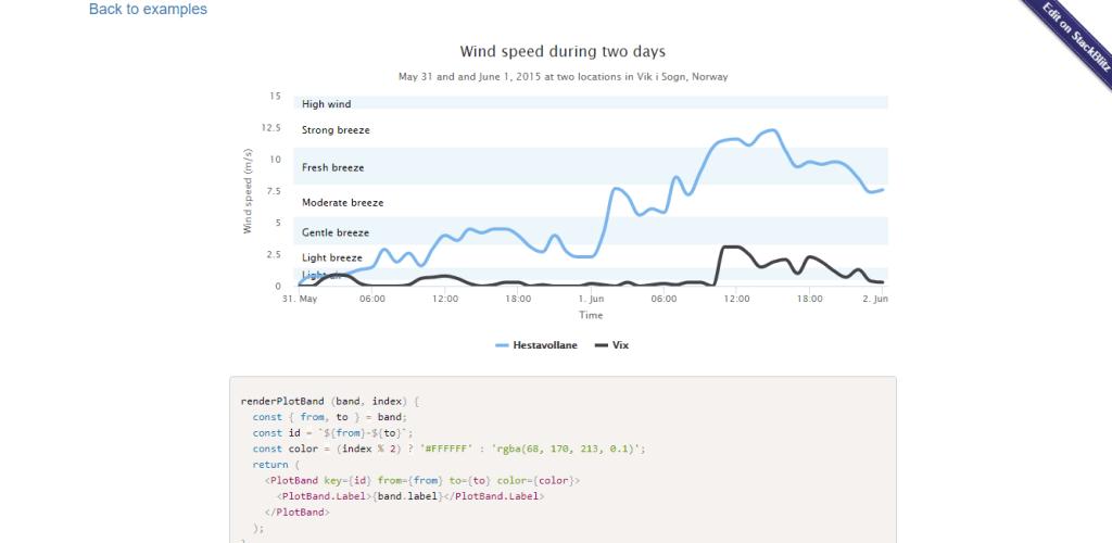 jsx high charts
