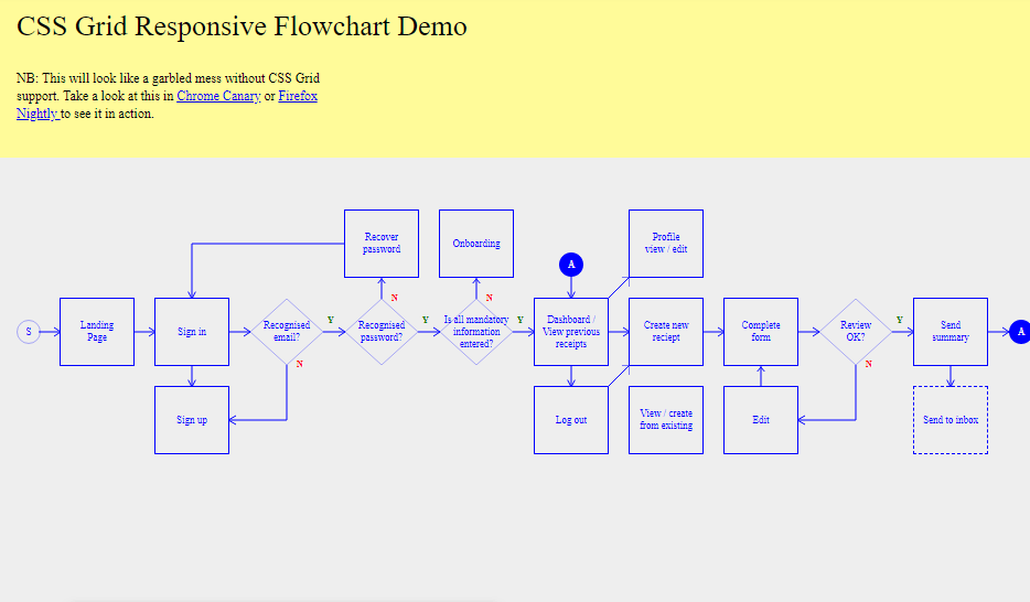 html5 flow chart example