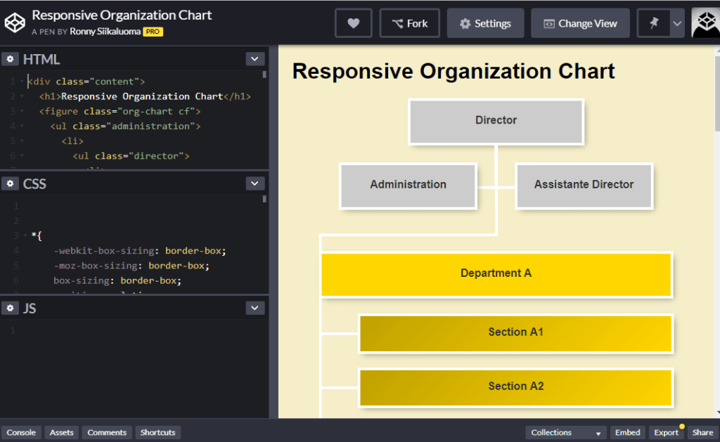 responsive flowchart for organization workflow