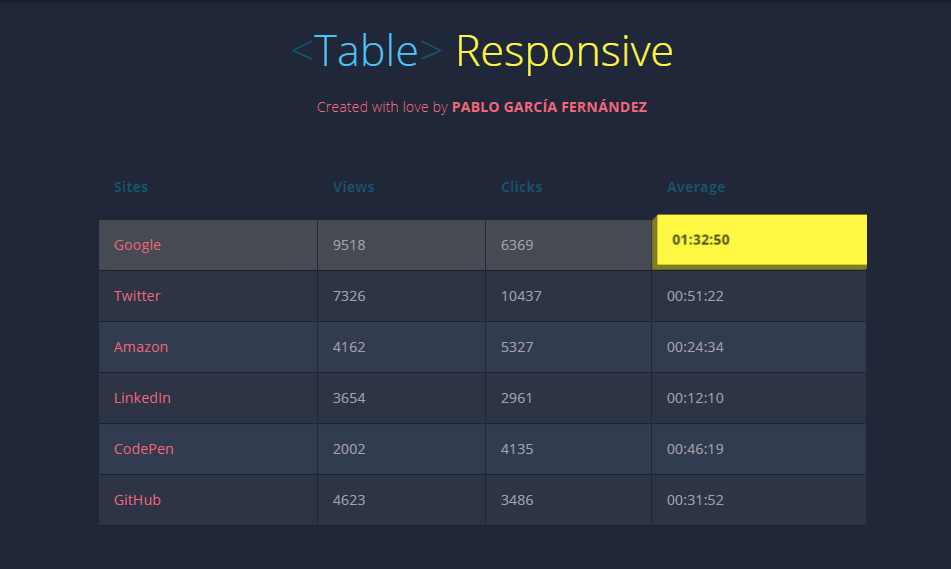 20+ Responsive Table CSS Examples