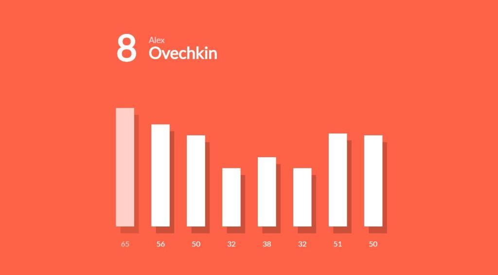 Data Bar Chart & Graph