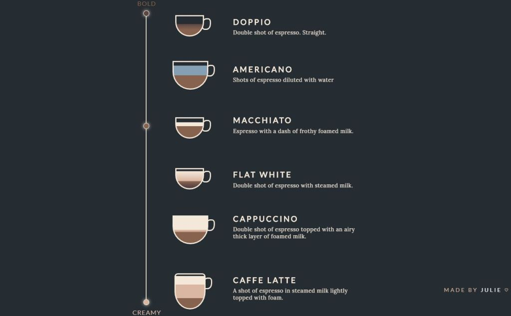 Types of Coffee Pure CSS
