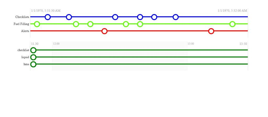Simple horizontal time line