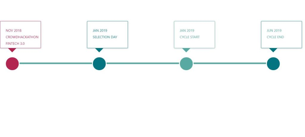 Timeline for Befinnovative