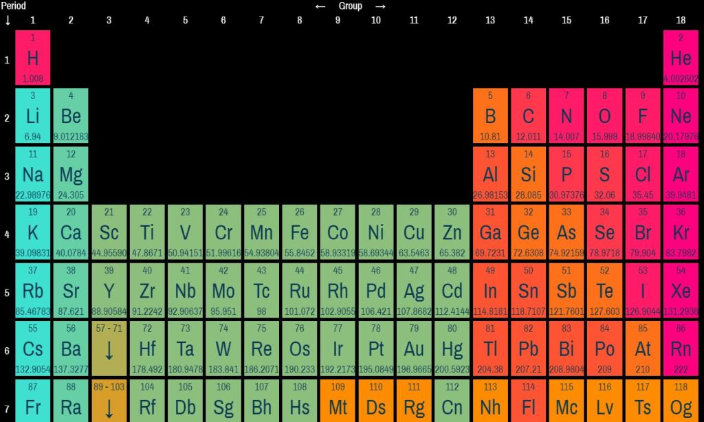 Awesome JavaScript/JS Periodic table