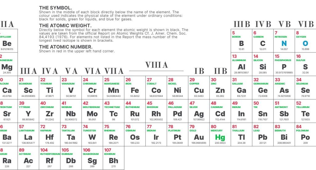 CSS Grid Periodic Table