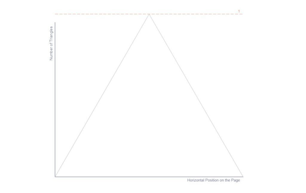 Graph Triangle