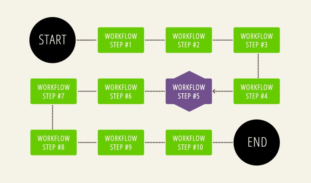Simple Awesome JavaScript/JS Flowcharts example