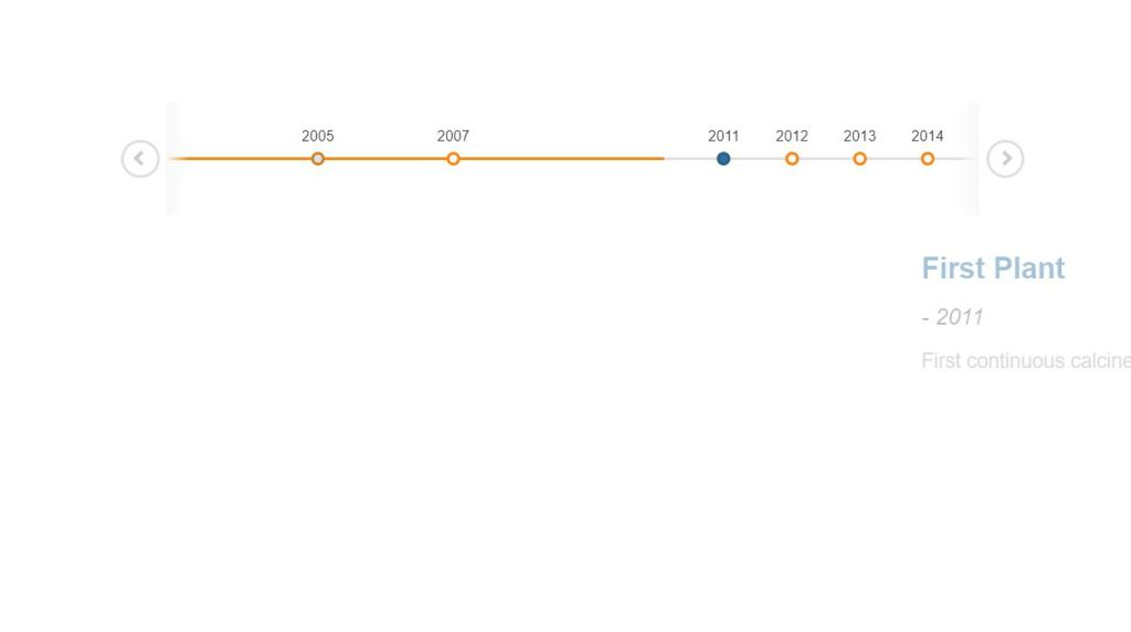 Awesome JavaScript/JS Horizontal Timeline