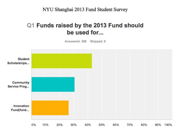 2013 Fund Introduced at NYU Shanghai   On Century Avenue