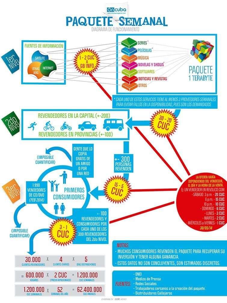 Infografía del Paquete Semanal