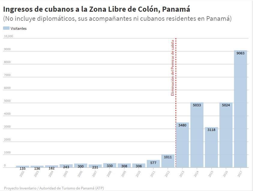Las visitas de cubanos a la Zona Libre de Colón en Panamá se incrementaron considerablemente tras la eliminación del Permiso de salida en enero de 2013. Gráfica: Proyecto Inventario.