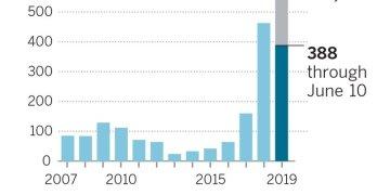 Cubanos deportados desde Estados Unidos. Infografía: Los Angeles Times.