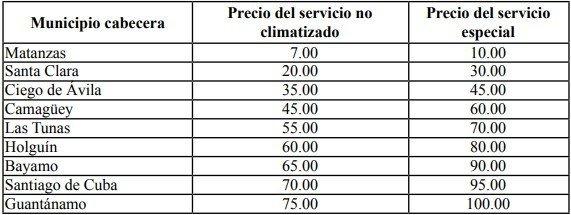 Precios desde La Habana hasta las principales ciudades de Cuba en los nuevos trenes. Tabla: Gaceta Oficial de la República de Cuba.