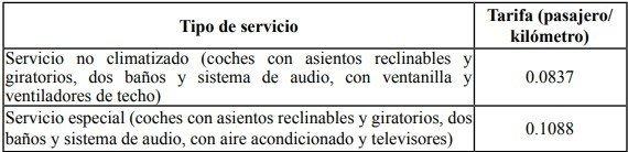 Tabla: Gaceta Oficial de la República de Cuba.