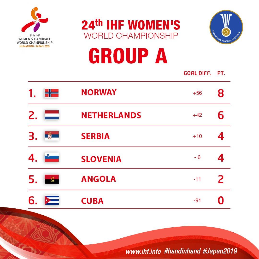 Tabla grupo A Mundial femenino de balonmano. Imagen: twitter.com/ihf_info