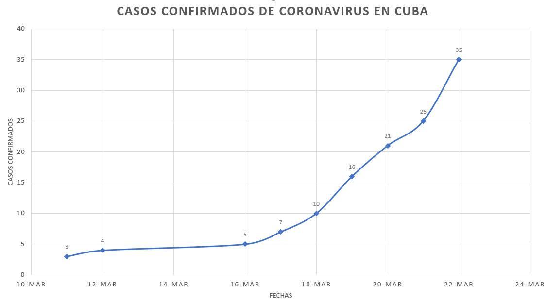 Gráfica del incremento temporal del número de casos confirmados en Cuba de la COVID-19 hasta el sábado 21 de marzo de 2020.
