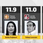 VOTO 2021 : Seis candidatos pelean el pase a segunda vuelta, según  Ipsos