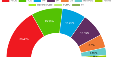 El PSOE gana en Fuenlabrada y VOX se sitúa como segunda fuerza política