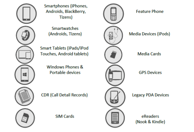 Types of Device supported by Paraben's DS 7.x