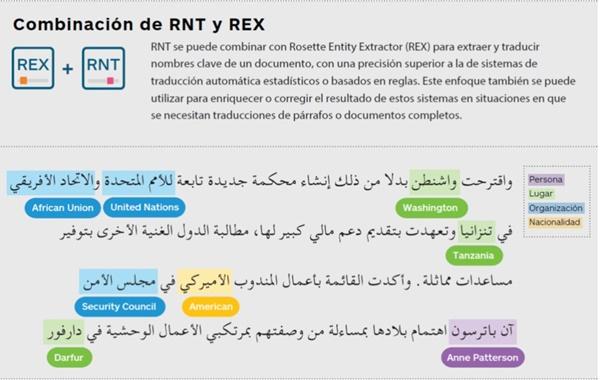 Combinación de Rosette Name Translator y Rosette Entity Extractor