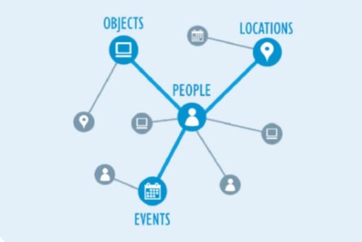 Nuix Insight Analytics & Intelligence analyzes people, objects, locations, and events